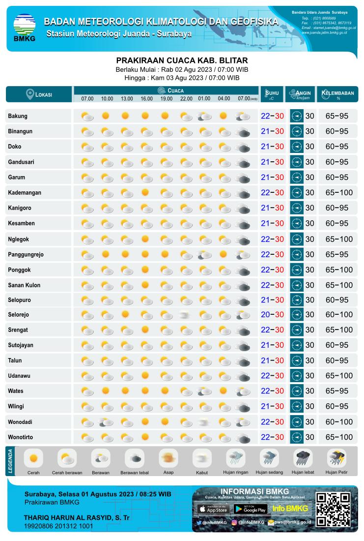 Prakiraan Cuaca Hari Ini Tiap 3 Jam Sekali di Kabupaten Blitar yang meliputi 18 Kecamatan antara lain :  Bakung,  Binangan,  Doko,  Gandusari,  Garum,  Kademangan,  Kanigoro,  Kesamben,  Nglegok,  Panggungrejo,  Ponggok,  Sanan Kulon,  Selopuro,  Selorejo,  Srengat,  Sutojayan,  Talun,  Udanawu,  Wates,  Wlingi, Parkiraan Cuaca Hari Ini Tiap 3 Jam Sekali yang meliputi prakiraan 1. kondisi cuaca : Cerah, Cerah Berawan, Berawan, Udara Kabur, Berawan Tebal, Asap, Kabut, Hujan Lokal, Hujan, Hujan Sedang, Hujan Lebat, Hujan Petir 2. prakiraan suhu, 3. prakiraan arah angin dari dan kecepatan 4. prakiraan kelembaban Parkiraan Cuaca Hari Ini Tiap 3 Jam Sekali setiap hari pada Pukul : 07.00 WIB, 10.00 WIB, 13.00 WIB, 16.00 WIB, 19.00 WIB, 22.00 WIB, 01.00 WIB, 04.00 WIB, 07.00 WIB