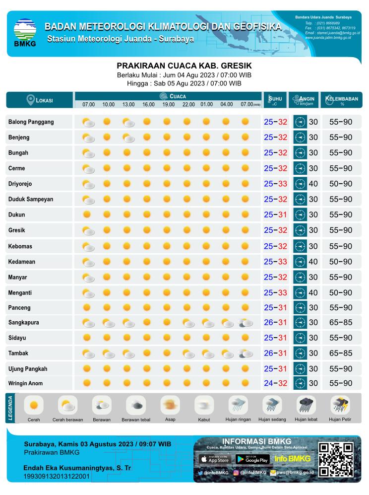 Prakiraan Cuaca Hari Ini Tiap 3 Jam Sekali di Kabupaten Gresik yang meliputi 18 Kecamatan antara lain :    Balong Panggang,  Benjeng,  Bungah,  Cerme,  Driyorejo,  Duduk Sampeyan,  Dukun,  Gresik,  Kebomas,  Kedamean,  Manyar,  Menganti,  Panceng,  Sangkapura,  Sidayu,  Tambak,  Ujung Pangkah,  Wringin Anom, Parkiraan Cuaca Hari Ini Tiap 3 Jam Sekali yang meliputi prakiraan 1. kondisi cuaca : Cerah, Cerah Berawan, Berawan, Udara Kabur, Berawan Tebal, Asap, Kabut, Hujan Lokal, Hujan, Hujan Sedang, Hujan Lebat, Hujan Petir 2. prakiraan suhu, 3. prakiraan arah angin dari dan kecepatan 4. prakiraan kelembaban Parkiraan Cuaca Hari Ini Tiap 3 Jam Sekali setiap hari pada Pukul : 07.00 WIB, 10.00 WIB, 13.00 WIB, 16.00 WIB, 19.00 WIB, 22.00 WIB, 01.00 WIB, 04.00 WIB, 07.00 WIB