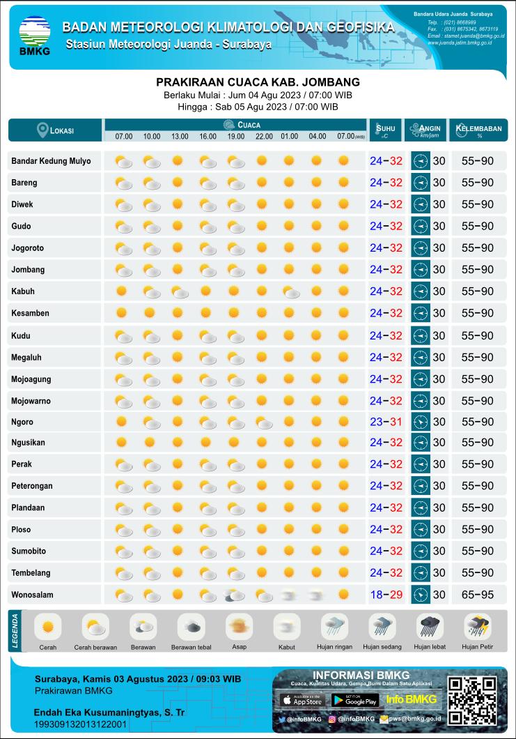 Prakiraan Cuaca Harian Tiap 3 Jam Sekali di Kabupaten Jombang yang meliputi 21 Kecamatan antara lain :    Bandar Kedung Mulyo,  Bareng,  Diwek,  Gudo,  Jogoroto,  Jombang,  Kabuh,  Kesamben,  Kudu,  Megaluh,  Mojoagung,  Mojowarno,  Ngoro,  Ngusikan,  Perak,  Peterongan,  Plandaan,  Ploso,  Sumobito,  Tembelang,  Wonosalam,   Parkiraan Cuaca Harian Tiap 3 Jam Sekali yang meliputi prakiraan 1. kondisi cuaca : Cerah, Cerah Berawan, Berawan, Udara Kabur, Berawan Tebal, Asap, Kabut, Hujan Lokal, Hujan, Hujan Sedang, Hujan Lebat, Hujan Petir 2. prakiraan suhu, 3. prakiraan arah angin dari dan kecepatan 4. prakiraan kelembaban Parkiraan Cuaca Harian Tiap 3 Jam Sekali setiap hari pada Pukul : 07.00 WIB, 10.00 WIB, 13.00 WIB, 16.00 WIB, 19.00 WIB, 22.00 WIB, 01.00 WIB, 04.00 WIB, 07.00 WIB