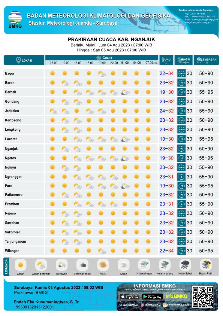 Prakiraan Cuaca Harian Tiap 3 Jam Sekali di Kabupaten Nganjuk yang meliputi 20 Kecamatan antara lain :    Bagor,  Baron,  Berbek,  Gondang,  Jatikalen,  Kertosono,  Lengkong,  Loceret,  Nganjuk,  Ngetos,  Ngluyu,  Ngronggot,  Pace,  Patianrowo,  Prambon,  Rejoso,  Sawahan,  Sukomoro,  Tanjunganom,  Wilangan,    Parkiraan Cuaca Harian Tiap 3 Jam Sekali yang meliputi prakiraan 1. kondisi cuaca : Cerah, Cerah Berawan, Berawan, Udara Kabur, Berawan Tebal, Asap, Kabut, Hujan Lokal, Hujan, Hujan Sedang, Hujan Lebat, Hujan Petir 2. prakiraan suhu, 3. prakiraan arah angin dari dan kecepatan 4. prakiraan kelembaban Parkiraan Cuaca Harian Tiap 3 Jam Sekali setiap hari pada Pukul : 07.00 WIB, 10.00 WIB, 13.00 WIB, 16.00 WIB, 19.00 WIB, 22.00 WIB, 01.00 WIB, 04.00 WIB, 07.00 WIB