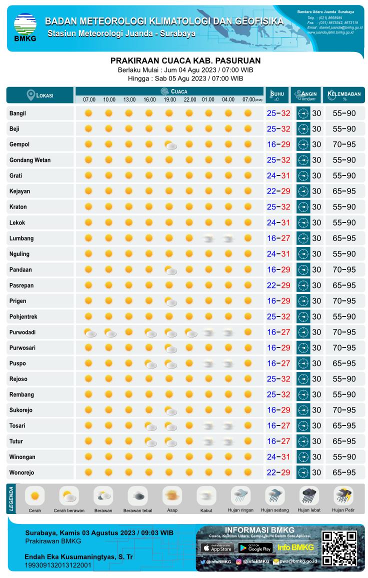 Prakiraan Cuaca Hari Ini Tiap 3 Jam Sekali di Kabupaten Pasuruan yang meliputi 18 Kecamatan antara lain :  Bangil, Beji, Gempol, Gondang Wetan, Grati, Kejayan, Kraton, Lekok, Lumbang, Nguling, Pandaan, Pasrepan, Prigen, Pohjentrek, Purwodadi, Puspo, Rejoso, Rembang, Sukorejo, Tosari, Tutur, Winongan, Wonorejo. Parkiraan Cuaca Hari Ini Tiap 3 Jam Sekali yang meliputi prakiraan 1. kondisi cuaca : Cerah, Cerah Berawan, Berawan, Udara Kabur, Berawan Tebal, Asap, Kabut, Hujan Lokal, Hujan, Hujan Sedang, Hujan Lebat, Hujan Petir 2. prakiraan suhu, 3. prakiraan arah angin dari dan kecepatan 4. prakiraan kelembaban Parkiraan Cuaca Hari Ini Tiap 3 Jam Sekali setiap hari pada Pukul : 07.00 WIB, 10.00 WIB, 13.00 WIB, 16.00 WIB, 19.00 WIB, 22.00 WIB, 01.00 WIB, 04.00 WIB, 07.00 WIB