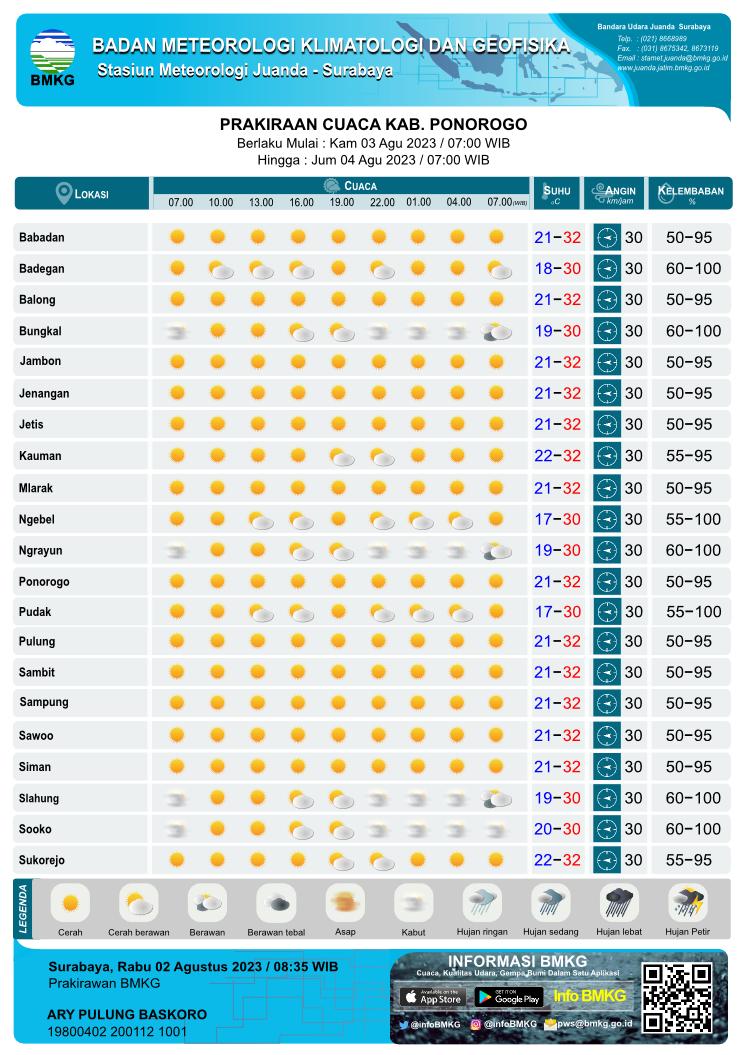 Prakiraan Cuaca Harian Tiap 3 Jam Sekali di Kabupaten Ponorogo yang meliputi 18 Kecamatan antara lain :    Babadan,  Badegan,  Balong,  Bungkal,  Jambon,  Jenengan,  Jetis,  Kauman,  Mlarak,  Ngebel,  Ngrayun,  Ponorogo,  Pudak,  Pulung,  Sambit,  Sampung,  Sawoo,  Siman,  Slahung,  Sooko,  Sukorejo,   Parkiraan Cuaca Harian Tiap 3 Jam Sekali yang meliputi prakiraan 1. kondisi cuaca : Cerah, Cerah Berawan, Berawan, Udara Kabur, Berawan Tebal, Asap, Kabut, Hujan Lokal, Hujan, Hujan Sedang, Hujan Lebat, Hujan Petir 2. prakiraan suhu, 3. prakiraan arah angin dari dan kecepatan 4. prakiraan kelembaban Parkiraan Cuaca Harian Tiap 3 Jam Sekali setiap hari pada Pukul : 07.00 WIB, 10.00 WIB, 13.00 WIB, 16.00 WIB, 19.00 WIB, 22.00 WIB, 01.00 WIB, 04.00 WIB, 07.00 WIB