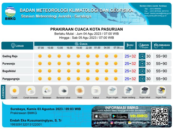 Prakiraan Cuaca Besok Hari Tiap 3 Jam Sekali di Kota Pasuruan yang meliputi 4 Kecamatan antara lain :  Gading Rejo,  Purworejo,  Bugurkidul,  Panggungrejo, Parkiraan Cuaca Besok Hari Tiap 3 Jam Sekali yang meliputi prakiraan 1. kondisi cuaca : Cerah, Cerah Berawan, Berawan, Udara Kabur, Berawan Tebal, Asap, Kabut, Hujan Lokal, Hujan, Hujan Sedang, Hujan Lebat, Hujan Petir 2. prakiraan suhu, 3. prakiraan arah angin dari dan kecepatan 4. prakiraan kelembaban Parkiraan Cuaca Besok Hari Tiap 3 Jam Sekali setiap hari pada Pukul : 07.00 WIB, 10.00 WIB, 13.00 WIB, 16.00 WIB, 19.00 WIB, 22.00 WIB, 01.00 WIB, 04.00 WIB, 07.00 WIB